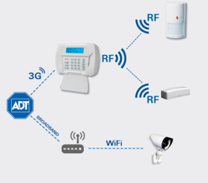 Cutting Edge Wireless Home Security